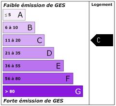 Emission de gaz à effet de serre : C
