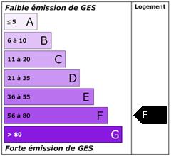 Emission de gaz à effet de serre : F