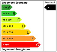 Consomation énergie : A