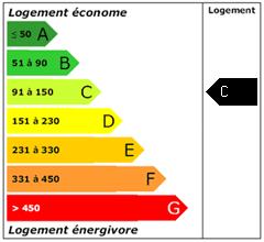 Consomation énergie : C