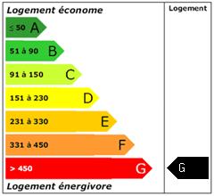 Consomation énergie : G