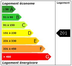 Consomation énergie : 201