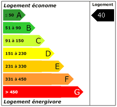 Consomation énergie : 40